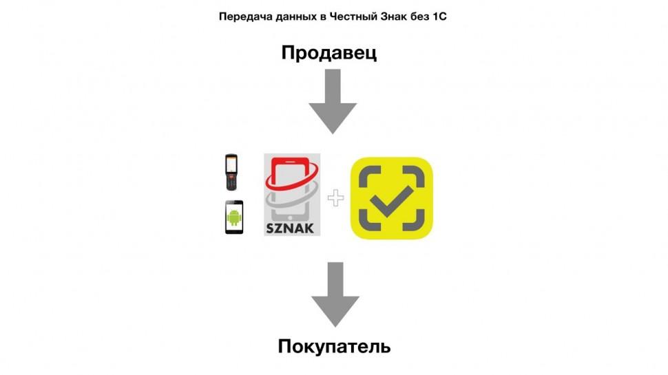 SZNAK: отгрузка маркированного товара без 1С - видео