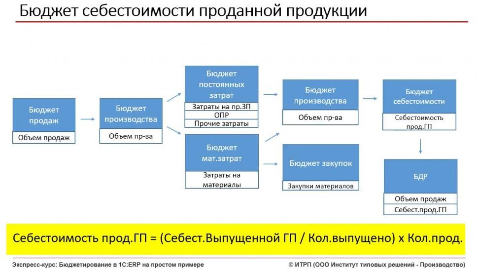ИТРП: Бюджетирование в 1С:ERP. Ч.01.Урок 14. Бюджет себестоимости продаж - видео