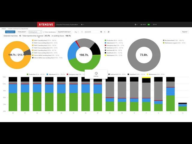 X-Tensive: DPA Monitoring Dashboard Analytics