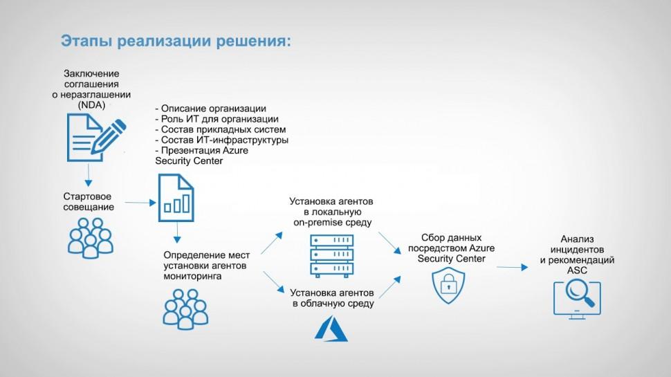 Softline: Azure Security Center - безопасность данных и защита от угроз
