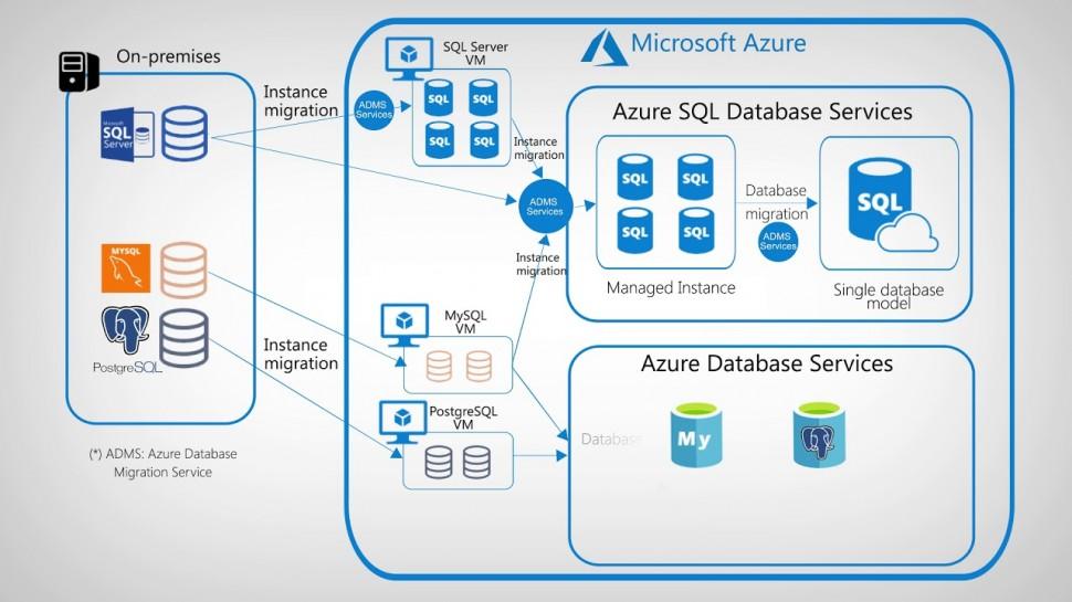 Softline: Миграция Data Center в Azure