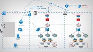 Softline: Azure Disaster Recovery - защита данных и непрервыность бизнеса