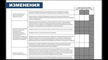 Вебинар: Автоматизация контроля выполнения требований ИБ с R-Vision Compliance Manager (30.09.2014)