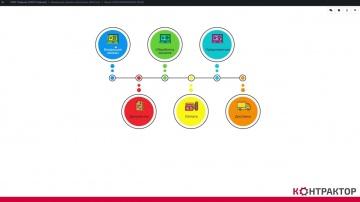 2050-Интегратор: Контрактор - сервис контрактного производства под заказ. Обучающий ролик для польз