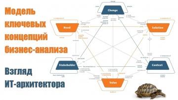 Архитектура ИТ-решений: Модель ключевых концепций бизнес-анализа. Взгляд ИТ-архитектора