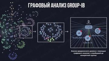 GroupIB: Дмитрий Волков, CTO Group-IB: как графовый анализ помогает находить киберпреступников