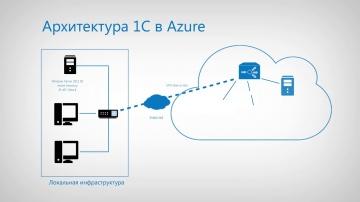 Softline: Перенос базы 1С в Azure