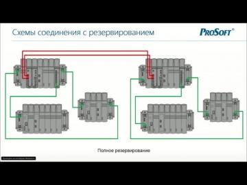 SCADA: Вебинар «Программируемые логические контроллеры серии Regul RX00», 23.10.19 - видео
