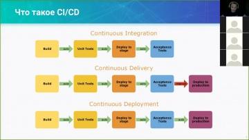 DevOps: 02. Continuous Integration и концепция CICD Workflow - видео