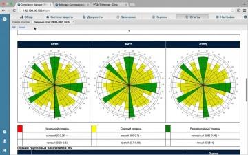 Детальное представление функциональных возможностей R-Vision:Compliance Manager