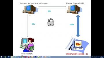 Разработка 1С: Интеграция сайта с базой 1С Предприятие. Обмен данными через интернет. - видео