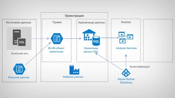 Softline: Аналитика с Power BI на базе платформы Azure