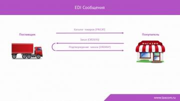 EDI Такском – электронный документооборот для ритейла и поставщиков