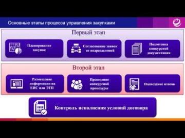 ЭОС: Управление закупками EOS for SharePoint