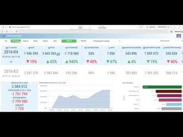 RBC Group: анализ производства на платформе бизнес-аналитики Qlik