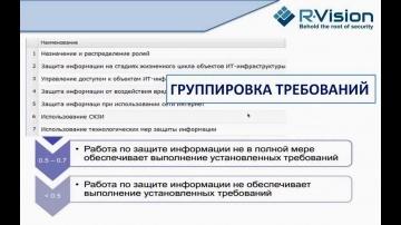 Вебинар: Проведение оценки соответствия требованиям 382-П с помощью R-Vision (12 сентября 2013 г.)
