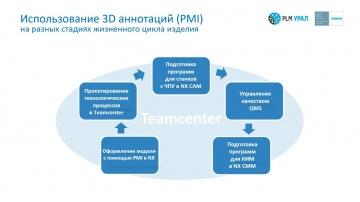 Цифровизация: Комплексные проекты. Цифровизация производственных процессов с помощью продуктов SIEME