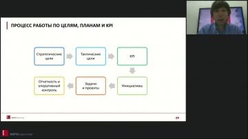 КОРУС Консалтинг: Тренды развития интранета