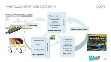 Вебинар «Автоматизация проектирования валковой оснастки для производства открытых профилей»