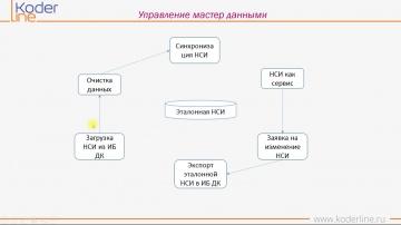 Кодерлайн Корп: вебинар «Управление ключевыми НСИ в 1С:Управление холдингом ред. 3»