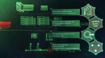 Kaspersky Industrial CyberSecurity for Networks - обзор