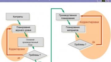 APS vs MRPII . Доклад 01 Методы планирования производства