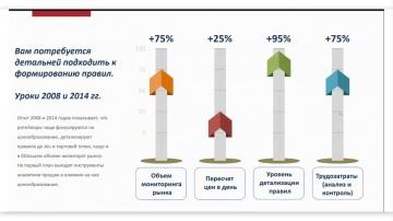 КОРУС Консалтинг: Как ритейлеру сохранить прибыль в кризис