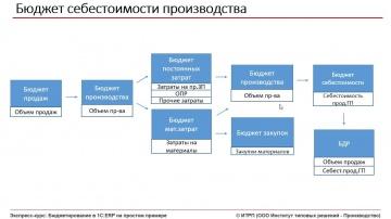ИТРП: Бюджетирование в 1С:ERP. Ч.01.Урок 13. Бюджет себестоимости производства - видео