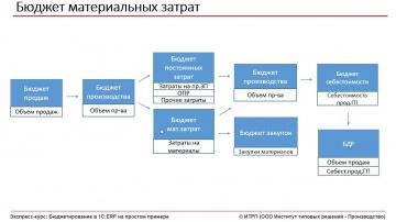 ИТРП: Бюджетирование в 1С:ERP. Ч.01.Урок 11. Бюджет материальных затрат - видео
