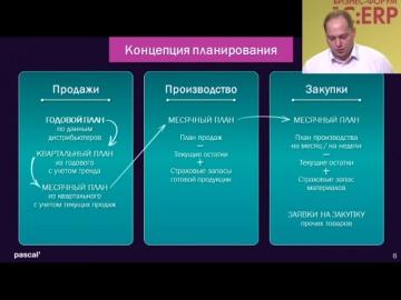 ВЦ «Раздолье»: Завод и 1С ERP под ключ, Паскаль Медикал, выступление на бизнес-форуме 1С