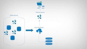 Softline: Гибридная система хранения данных на базе Azure StorSimple