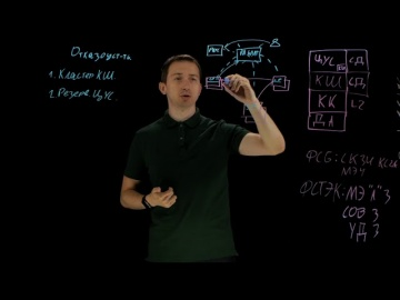 "Код Безопасности: Лайтборд-обзор механизмов отказоустойчивости в АПКШ ""Континент"" 3.9"