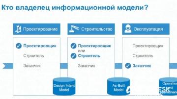 Autodesk CIS: BIM в эксплуатации