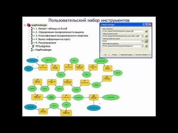 ГИС: Использование ArcGIS для оценки лесной пожарной опасности. - видео