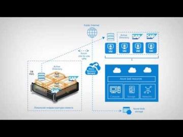 Softline: SAP в облаке Azure