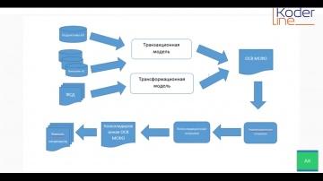 Кодерлайн: «Учет, подготовка отдельной и консолидированной отчетности по МСФО в системе 1С:УХ» - веб