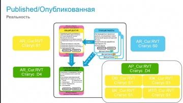 Autodesk CIS: Необходимы ли актуальные модели и документация заказчику