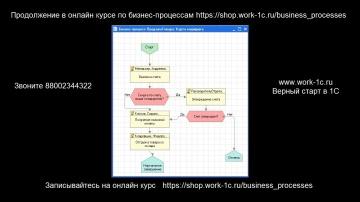Разработка 1С: Бизнес процессы пример создания - видео