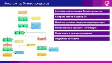 ЭОС: Автоматизация бизнес-процессов в EOS for SharePoint