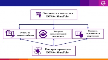 ЭОС: Отчетность и аналитика в системе EOS for SharePoint