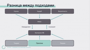 ДиалогНаука: Управление рисками ИБ - центральный процесс для для любого подразделения ИБ - вебинар