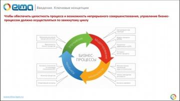 Внедрение процессного управления на основе свода знаний BPM CBOK 3 0 / Вебинар