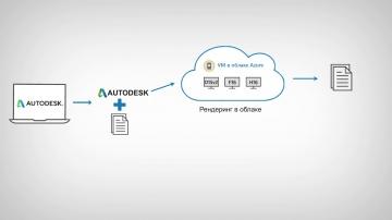 Softline: Azure Autodesk-запуск рендеринга в облаке