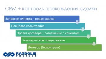 Функциональность системы 1С:ERP Продажи - общий обзор