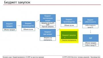 ИТРП: Бюджетирование в 1С:ERP. Ч.01.Урок 15. Бюджет закупок - видео