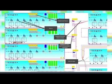 """2050-Интегратор: Цифровая имитационная модель """"Сетевой график"""""""
