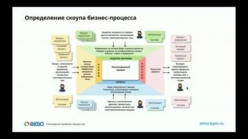 Бизнес-процессы для больших: Обзор модели BPTrends. Часть 2