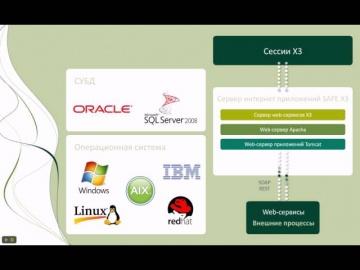 Sage ERP X3: Взгляд ИТ-директора