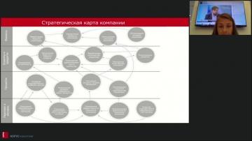 КОРУС Консалтинг: Онлайн воркшоп: Как избежать ошибок в построении системы KPI